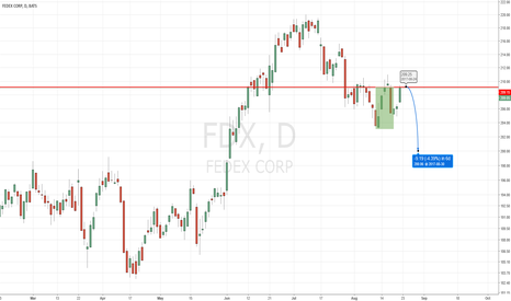 FDX: Fedex at Make Break Level 209.11
