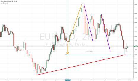 EURUSD: When yow have a look at the 2 MONTH FRAME: