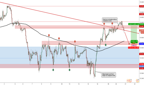 EURJPY: Potential Long Position for EUR/JPY_Trade Plan 2017.06.20