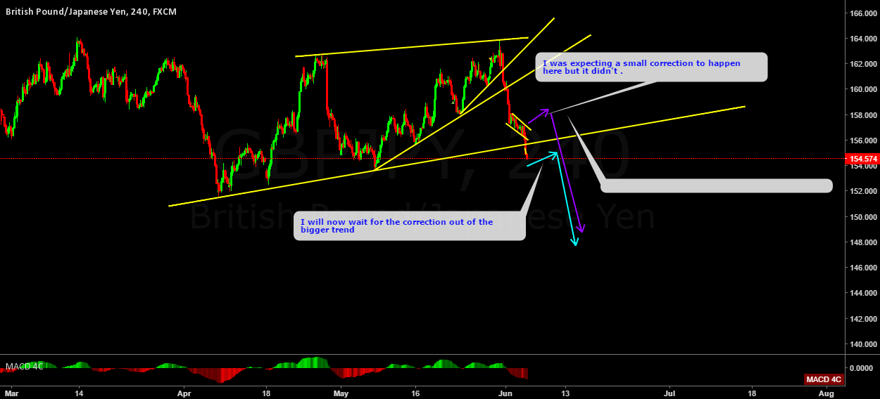 GBPJPY Down trend