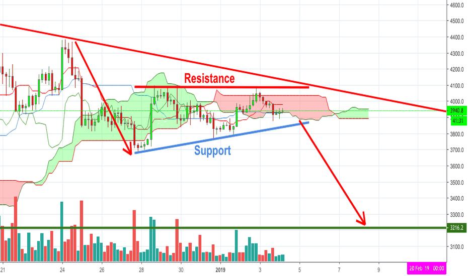 BTCUSD: Bitcoin - Bear Ascending Triangle