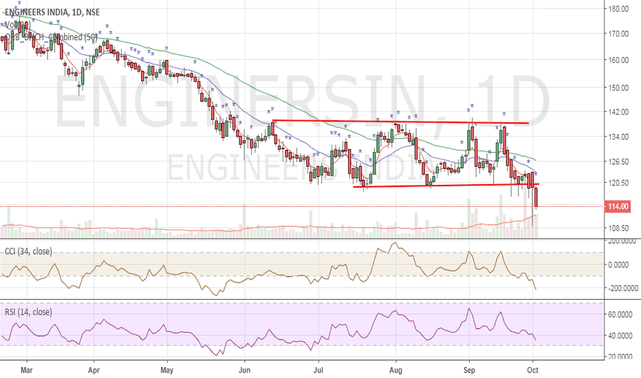 ENGINERSIN: Engineers India - Breakdown - Sell opportunity