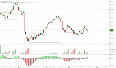 BUND: BUND 12h chart - risk-off mode supports next leg higher
