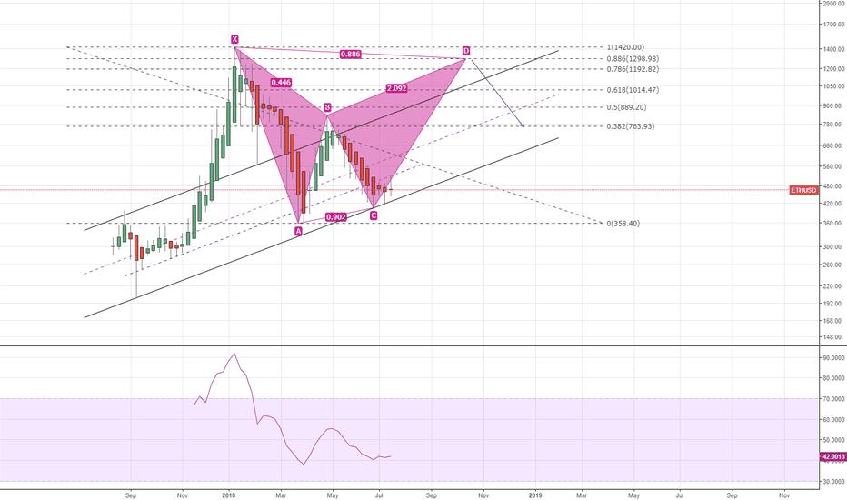 ETHUSD: Potential Bearish bat pattern ETH/USD weekly chart