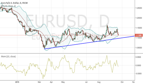 EURUSD: Daily trend-line test coming up