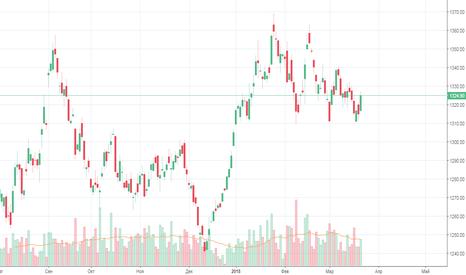 XAUUSD1!: Развитие XAU/USD