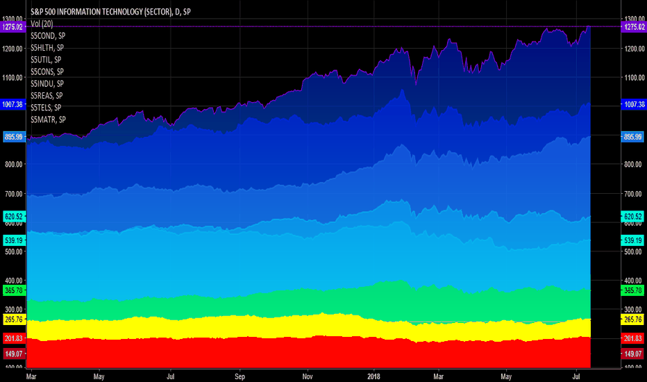 S5INFT: Today's colorful chart: SP500 composition