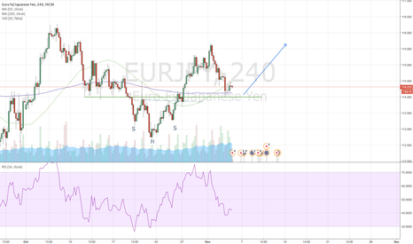 EURJPY: EURJPY Long Scalp