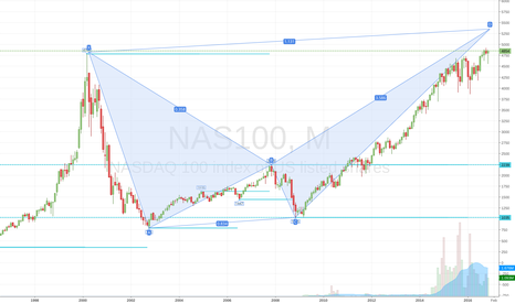 NAS100: Brearish ALT BAT on Monthly ?