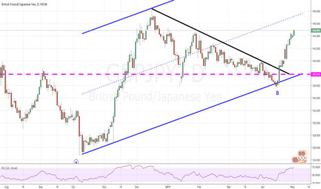 GBPJPY: Pull back coming soon !
