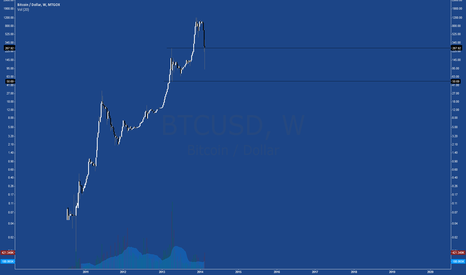 BTCUSD: Since when were these corrections not normal?