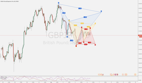 GBPJPY: A few potential patterns