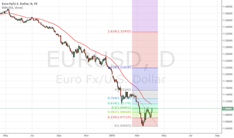 EURUSD: Looking for Opportunity to Short