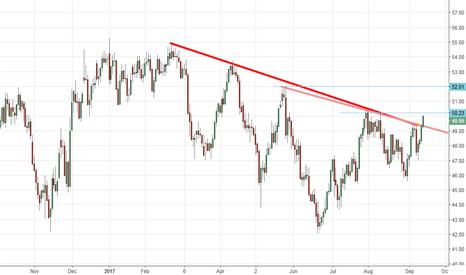 CL1!: Breakout!! Buy oil on trendline breakout