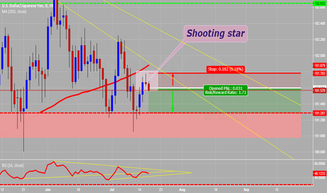 USDJPY: USD/JPY Shooting star pattern