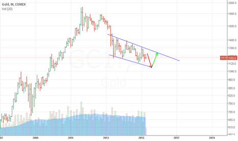 GC1!: gold in channel