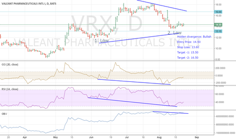 VRX: LONG FOR VRX