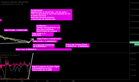 THCBTC: Thc proximo con masternodos Señal de Compra