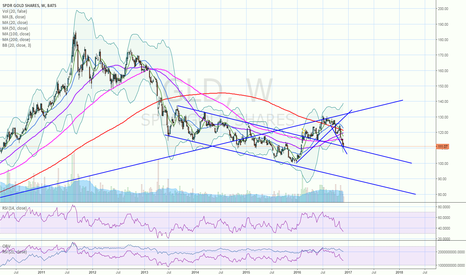 GLD: GLD could find some support here