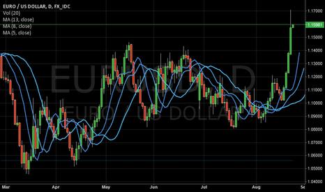 EURUSD: USD following US market sentiment