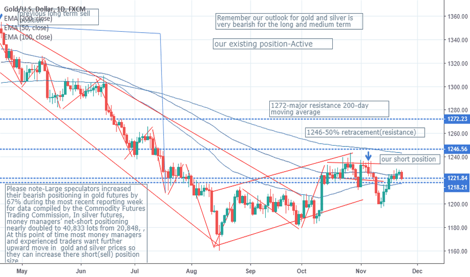 XAUUSD: Most analyst don't even understand the Gold and Silver market