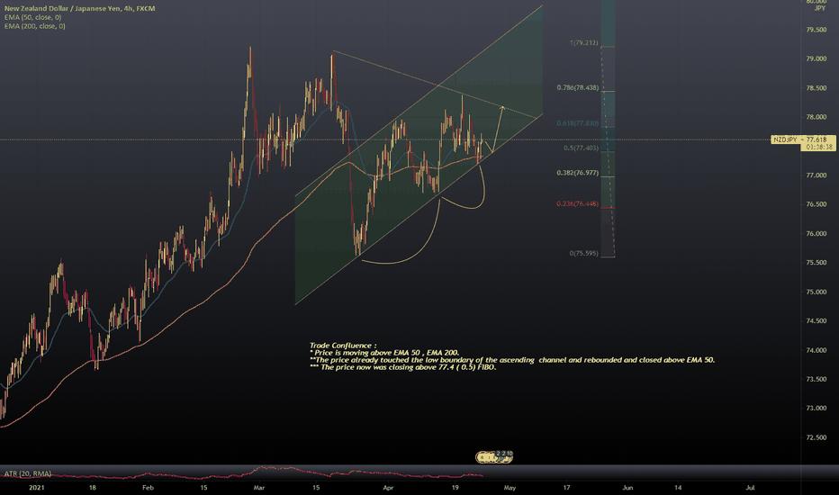 Bullish EUR / AUD