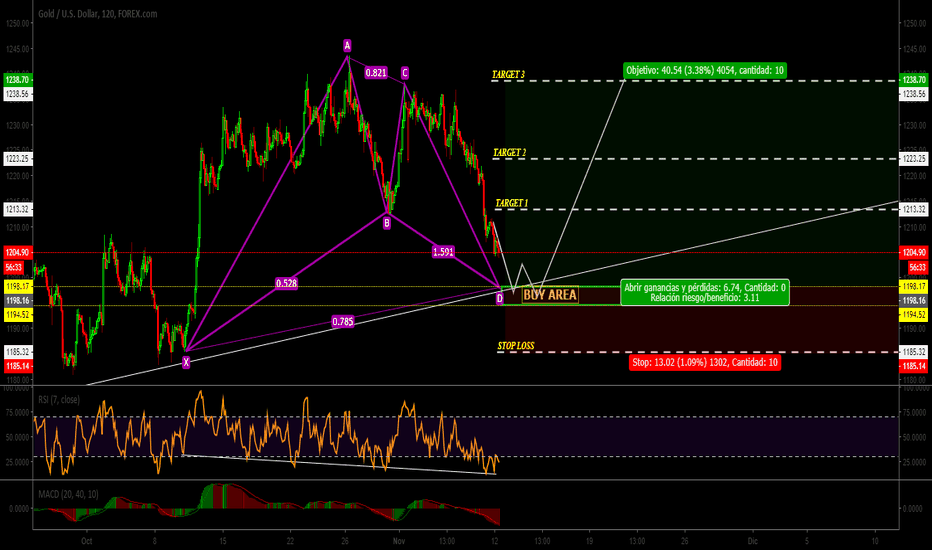 XAUUSD: XAU|USD|Patron BAT|Buy limit|go go