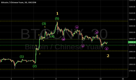 BTCCNY: BTCCNY EW Analysis - bullish primary wave count.