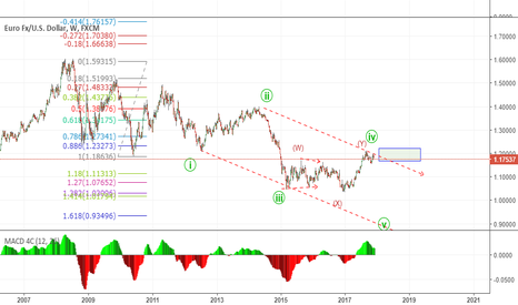 EURUSD: long term possible channel play play