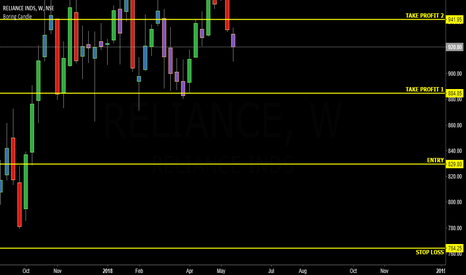 RELIANCE: RELIANCE INDUSTRIES WEEKLY TIME FRAME LONG TERM BUY SETUP :)