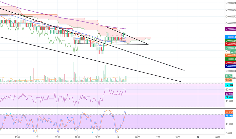 DENTBTC: Dent Showing Signs of a Potential Trend Reversal