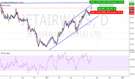 JETAIRWAYS: JETAIRWAYS waiting for 660 traget.