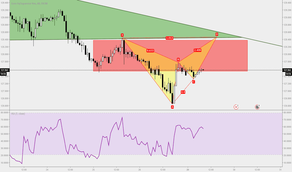 EURJPY: Trade Ideas Position: EURJPY Gartley