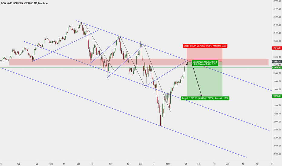 DJI: Dow Short
