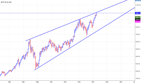 NIFTY: Nifty Rising Wedge [Monthly]