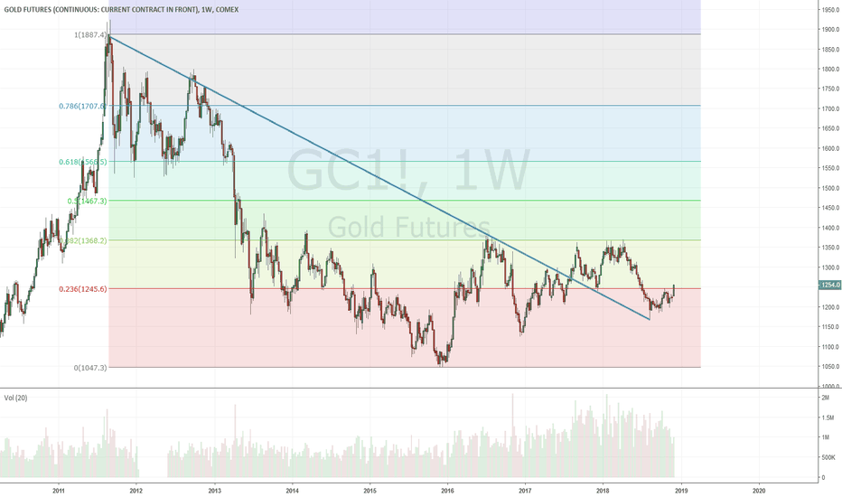 GC1!: $GLD (/GC) sure looks interesting here for upside