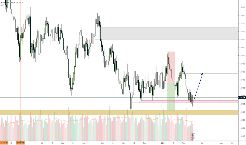 EURUSD: EURUSD stuck in a range, can't predict more than this