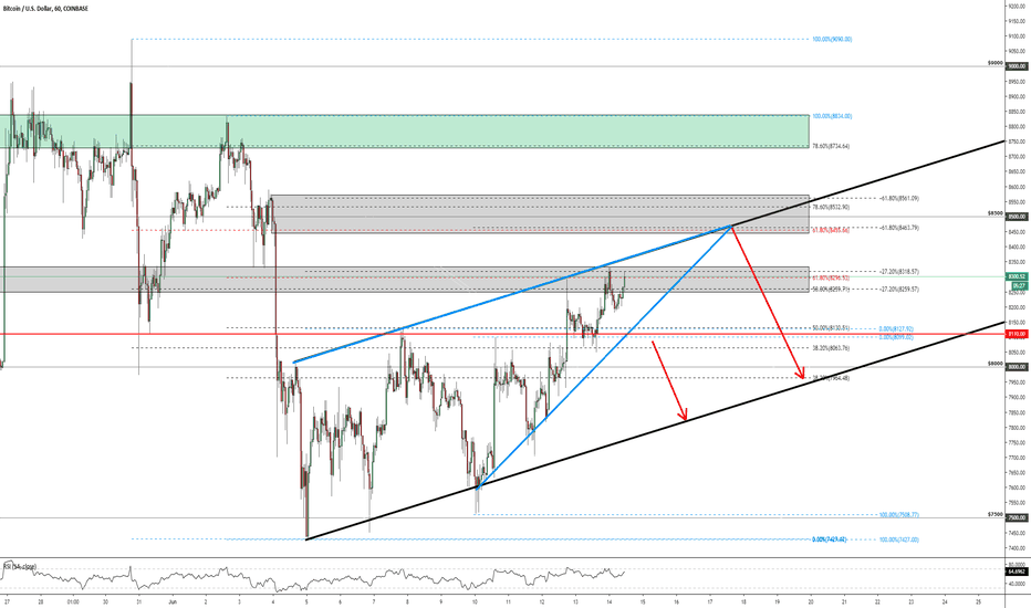 BTCUSD: BITCOIN - Key Price Levels!