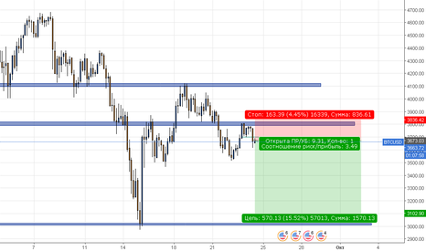 BTCUSD: BTC|USD SHORT
