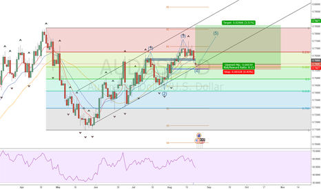 AUDUSD: 5th wave of a bearish Elliott Wave