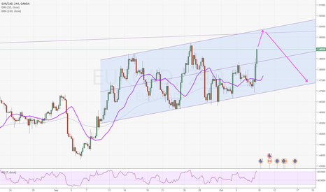 EURCAD: EUR/CAD 4 hour channel