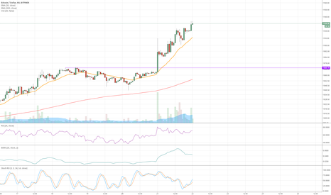 BTCUSD: I am trying to short! Wish me luck