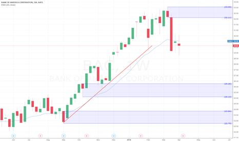 BAC: Bank Of America shares Buy Idea