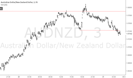 AUDNZD: AUDNZD sell opportunity