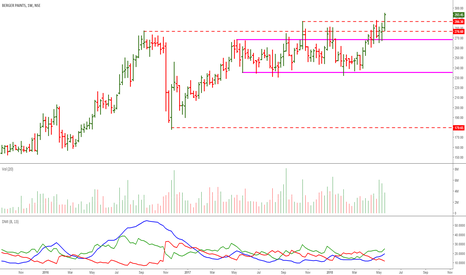BERGEPAINT: Berger Paints: Wonderful Consolidation & Breakout