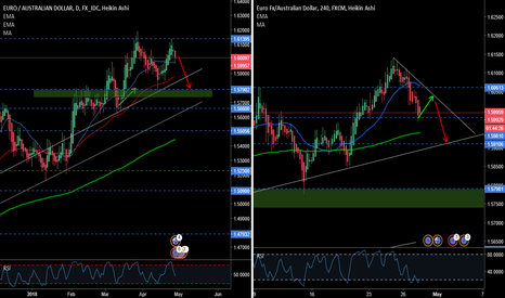EURAUD: Long for the rest of day