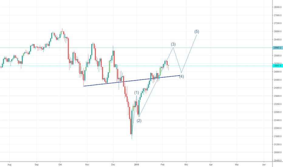 US30USD: Dow Jones Trading Plan