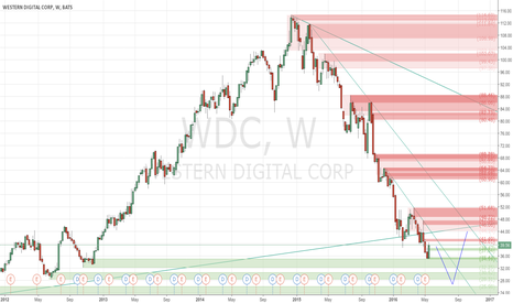 WDC: Risky sell in the bounce back - #ProfitingMe