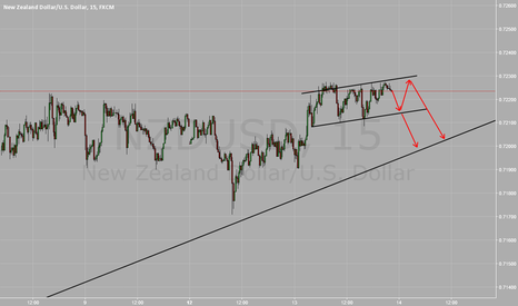 NZDUSD: Trend reversal parten forming.