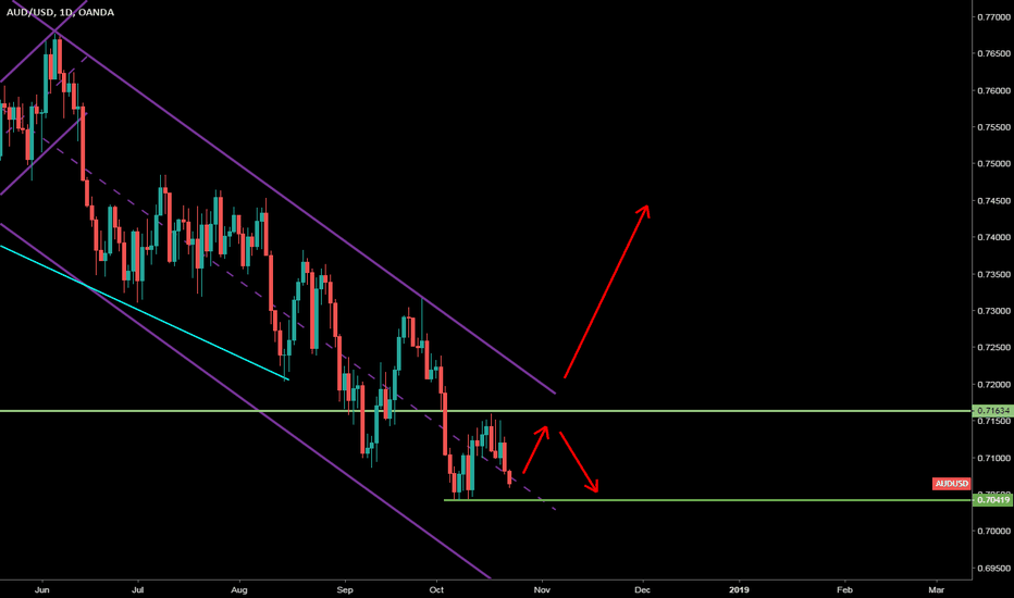 AUDUSD: AUDUSD Weekly Forex Forecast 21st October to 27th October